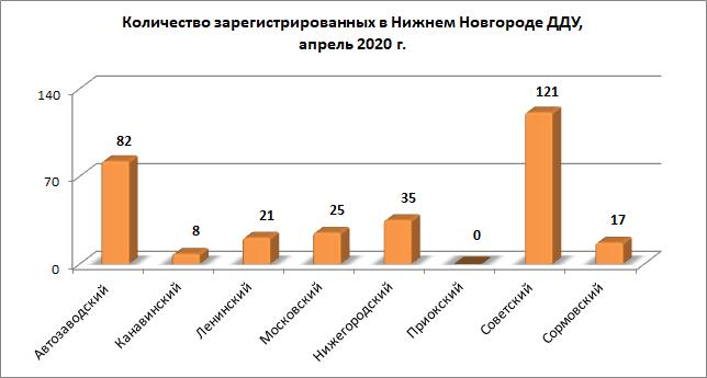 Количество «долевых» сделок с нижегородскими новостройками сократилось в апреле на 49,9%