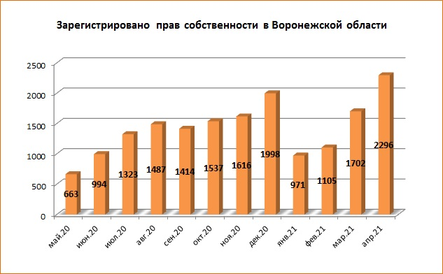 Количество ДДУ в Воронежской области в апреле продолжает расти - фото 3